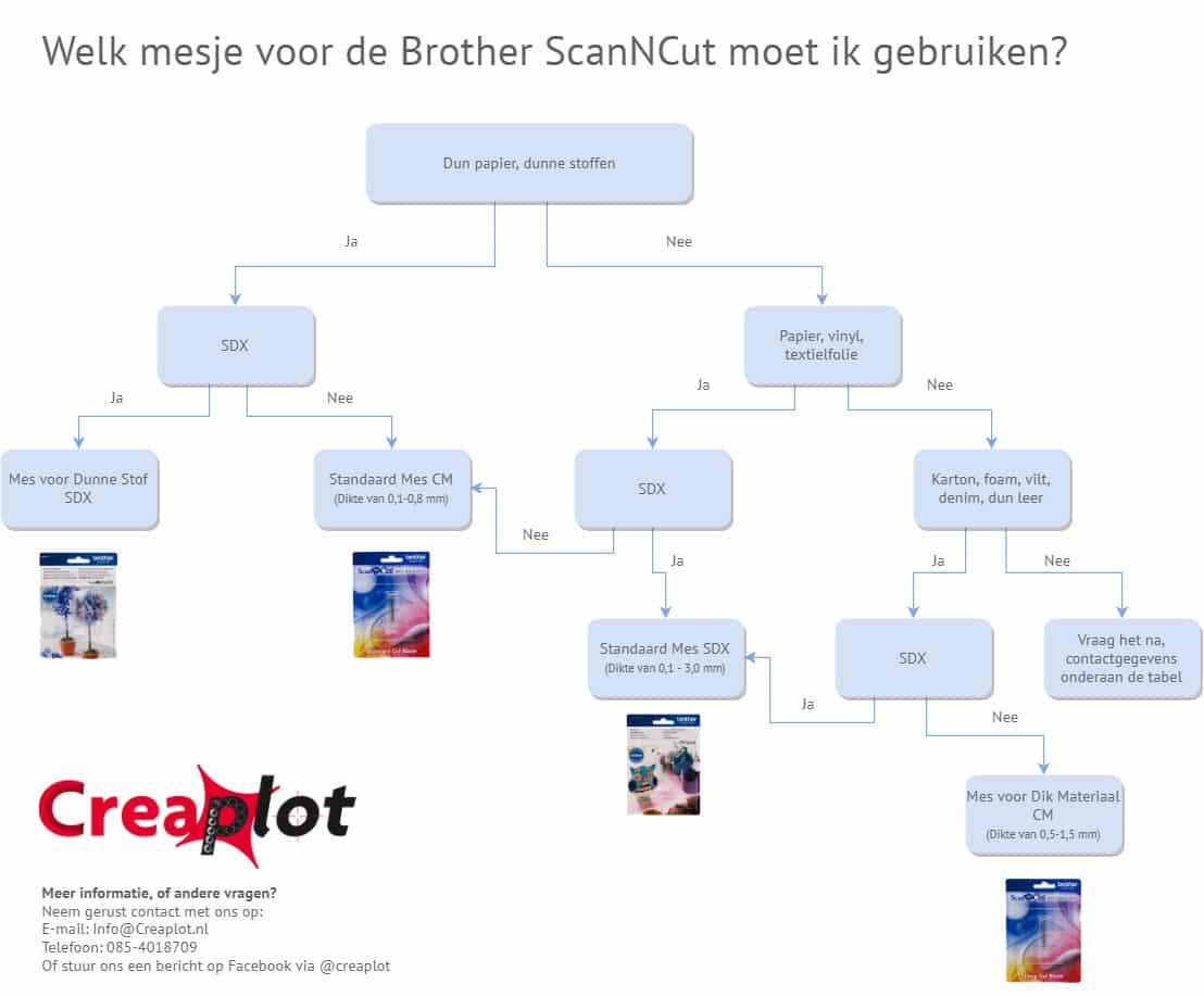 Flowchart_Mesjes_Gebruik_ScanNCut
